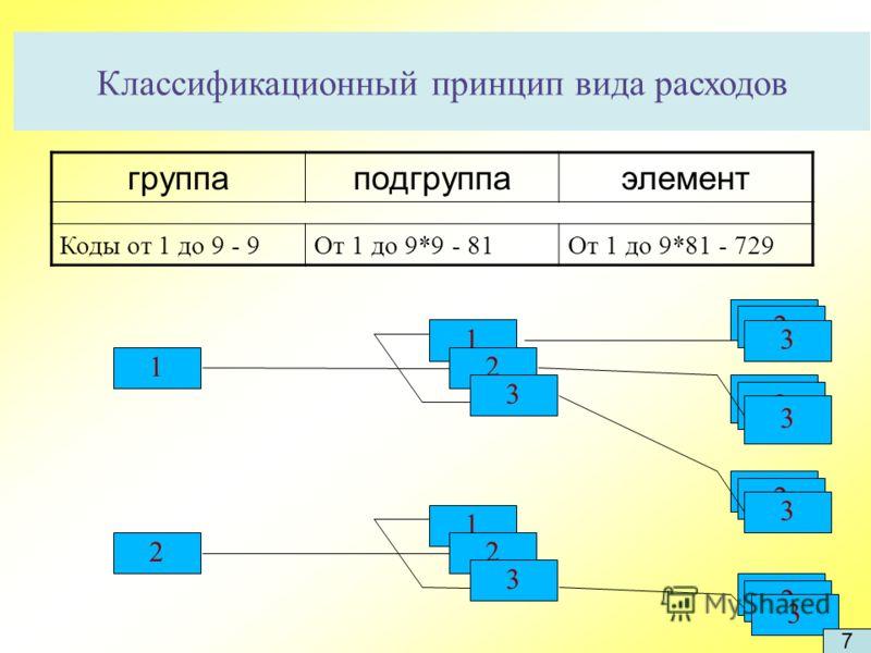 Классификационный принцип вида расходов 1 2 1 2 3 2 3 2 3 2 3 2 3 1 2 3 группаподгруппаэлемент Коды от 1 до 9 - 9От 1 до 9*9 - 81От 1 до 9*81 - 729 7