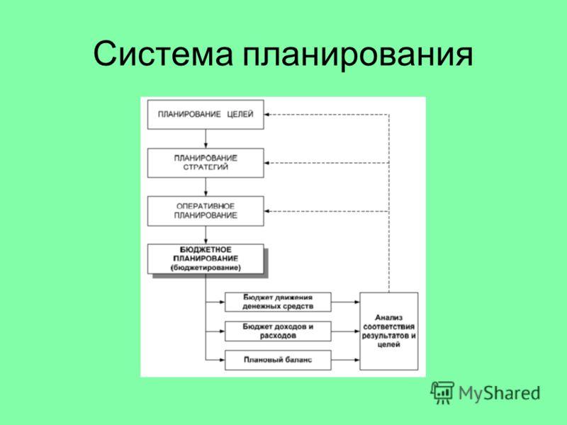 Система планирования