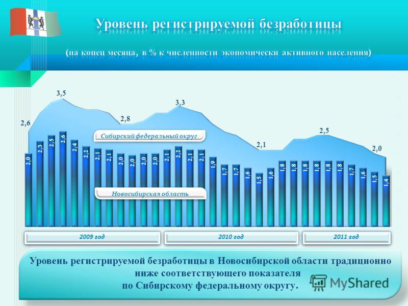 Уровень регистрируемой безработицы в Новосибирской области традиционно ниже соответствующего показателя по Сибирскому федеральному округу. Сибирский федеральный округ Новосибирская область