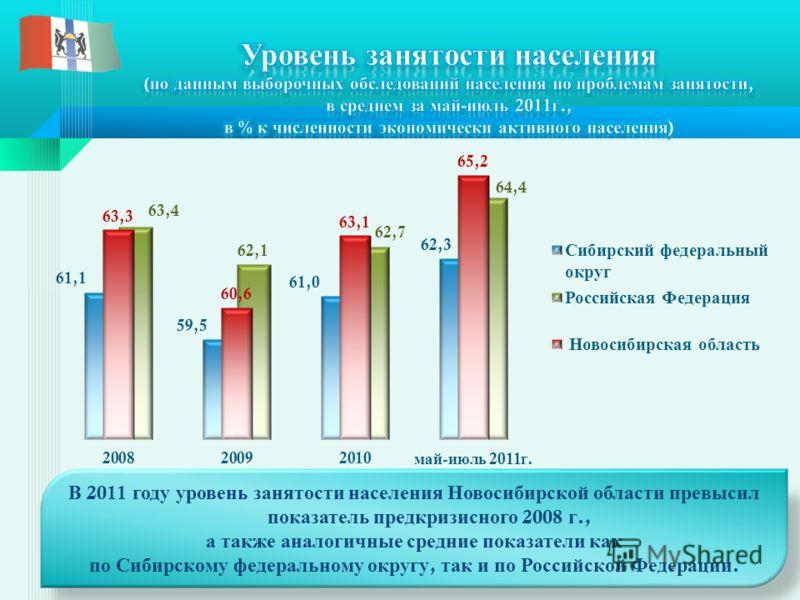 В 2011 году уровень занятости населения Новосибирской области превысил показатель предкризисного 2008 г., а также аналогичные средние показатели как по Сибирскому федеральному округу, так и по Российской Федерации.