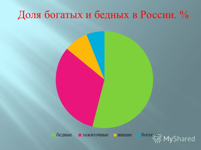 Доля богатых и бедных в России. %