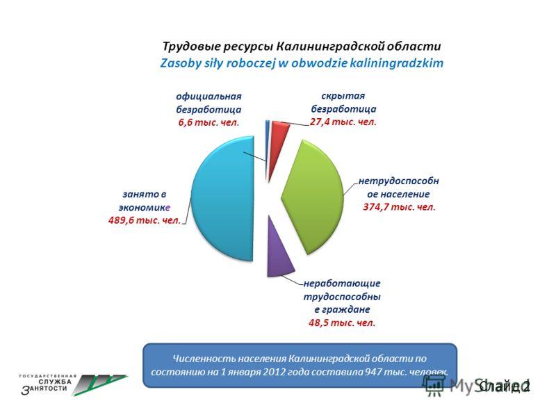 Слайд 2 Трудовые ресурсы Калининградской области Zasoby siły roboczej w obwodzie kaliningradzkim Численность населения Калининградской области по состоянию на 1 января 2012 года составила 947 тыс. человек.