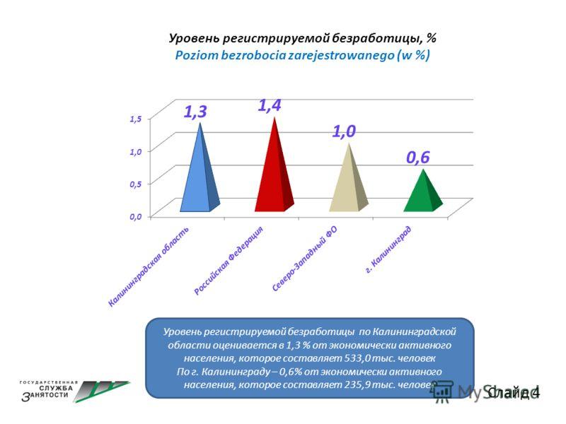 Уровень регистрируемой безработицы, % Poziom bezrobocia zarejestrowanego (w %) Слайд 4 Уровень регистрируемой безработицы по Калининградской области оценивается в 1,3 % от экономически активного населения, которое составляет 533,0 тыс. человек По г.