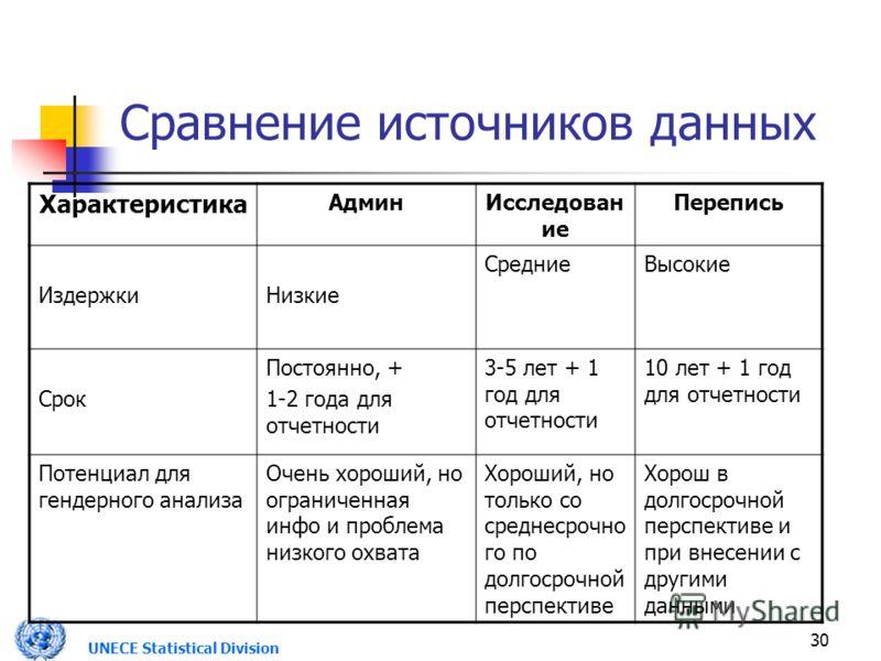 UNECE Statistical Division 30 Сравнение источников данных Характеристика АдминИсследован ие Перепись ИздержкиНизкие СредниеВысокие Срок Постоянно, + 1-2 года для отчетности 3-5 лет + 1 год для отчетности 10 лет + 1 год для отчетности Потенциал для ге