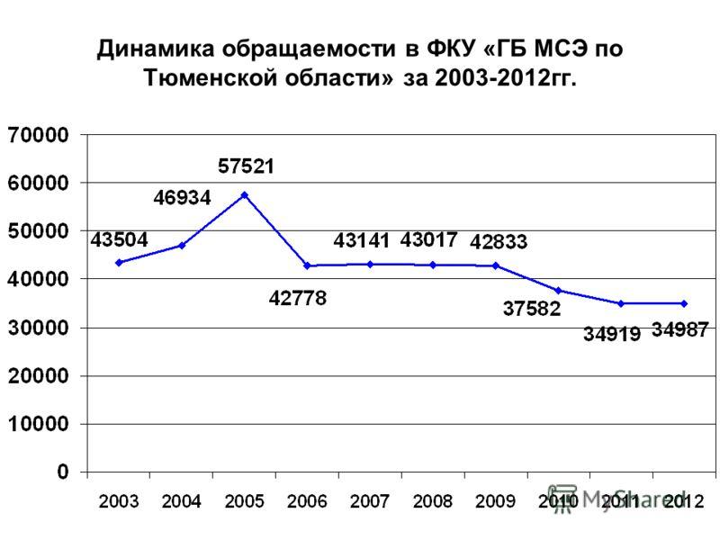 Динамика обращаемости в ФКУ «ГБ МСЭ по Тюменской области» за 2003-2012гг.