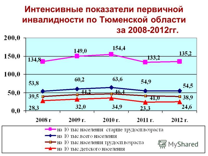 Интенсивные показатели первичной инвалидности по Тюменской области за 2008-2012гг.