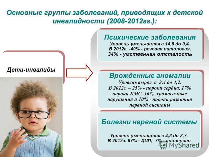 Дети-инвалиды Психические заболевания Уровень уменьшился с 14,8 до 9,4. В 2012г. -49% - речевая патология, 34% - умственная отсталость Психические заболевания Уровень уменьшился с 14,8 до 9,4. В 2012г. -49% - речевая патология, 34% - умственная отста