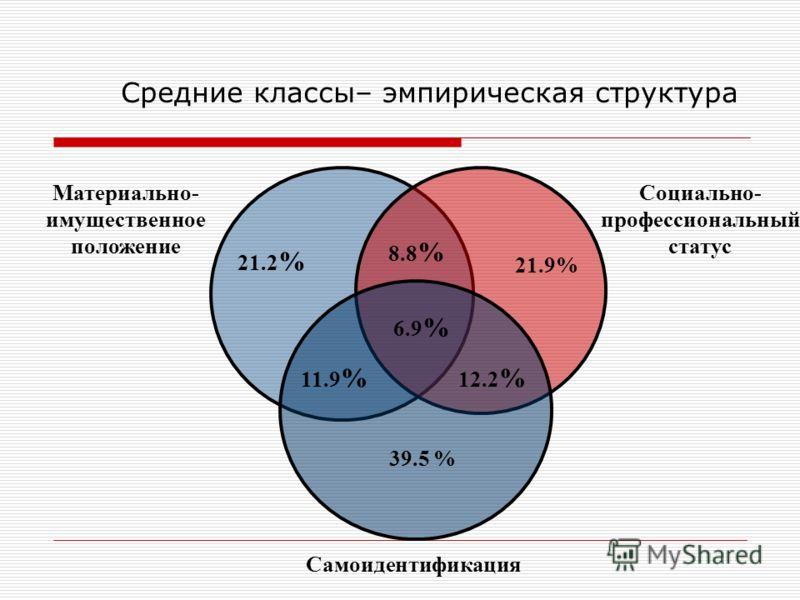 Средние классы– эмпирическая структура Материально- имущественное положение Социально- профессиональный статус Самоидентификация 21.2 % 21.9% 39.5 % 8.8 % 6.9 % 11.9 % 12.2 %