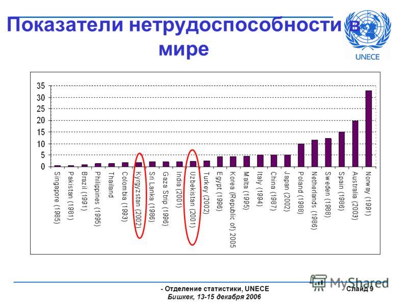 - Отделение статистики, UNECE Бишкек, 13-15 декабря 2006 Слайд 9 Показатели нетрудоспособности в мире