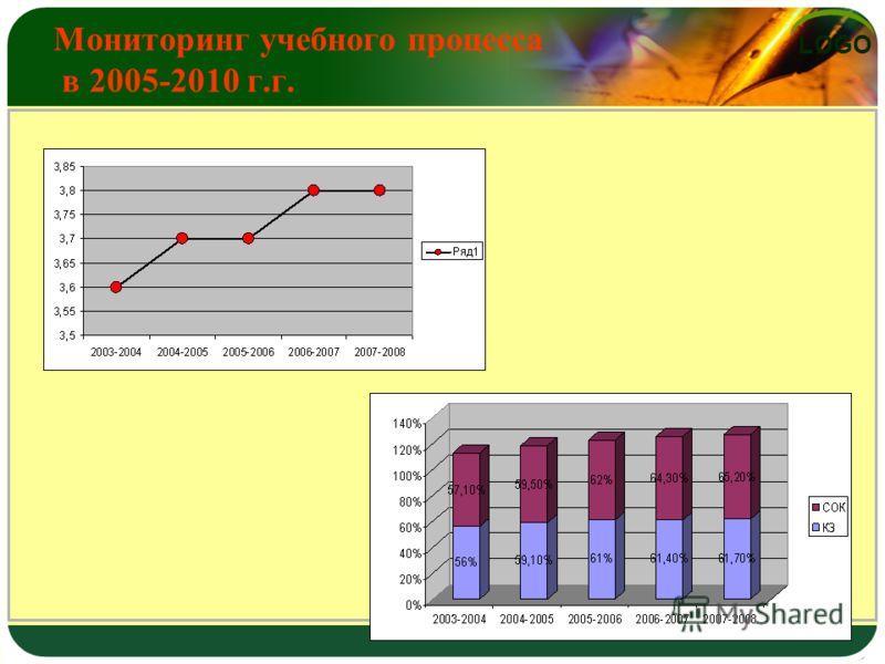 LOGO Мониторинг учебного процесса в 2005-2010 г.г.