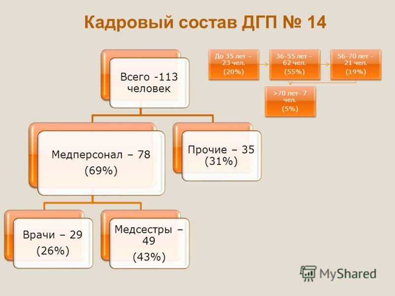 Всего -113 человек Медперсонал – 78 (69%) Врачи – 29 (26%) Медсестры – 49 (43%) Прочие – 35 (31%) Кадровый состав ДГП 14 До 35 лет – 23 чел. (20%) 36-55 лет – 62 чел. (55%) 56-70 лет – 21 чел. (19%) >70 лет- 7 чел. (5%)