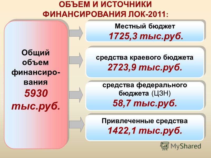 Общий объем финансиро- вания 5930 тыс.руб. Общий объем финансиро- вания 5930 тыс.руб. средства краевого бюджета 2723,9 тыс.руб. средства краевого бюджета 2723,9 тыс.руб. Местный бюджет 1725,3 тыс.руб. Местный бюджет 1725,3 тыс.руб. ОБЪЕМ И ИСТОЧНИКИ