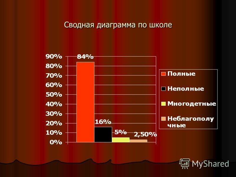 Сводная диаграмма по школе