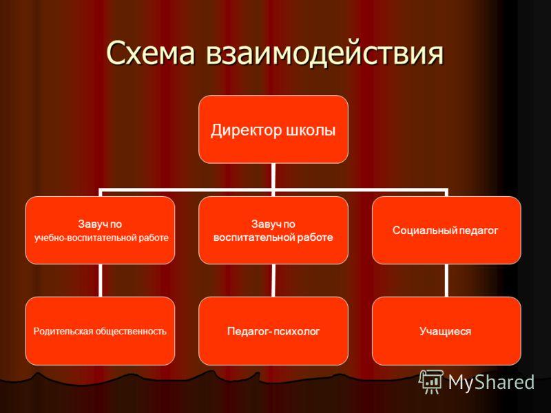 Схема взаимодействия Директор