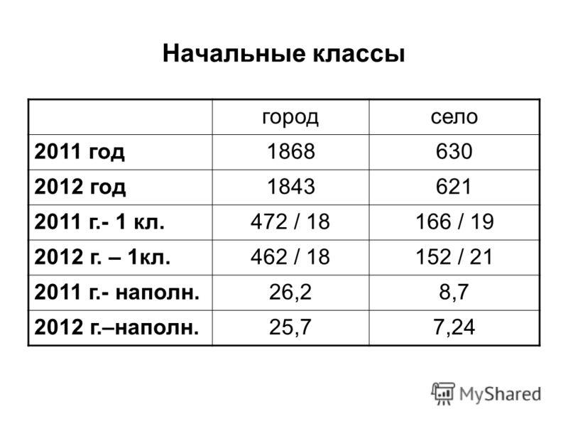 Начальные классы городсело 2011 год1868630 2012 год1843621 2011 г.- 1 кл.472 / 18166 / 19 2012 г. – 1кл.462 / 18152 / 21 2011 г.- наполн.26,28,7 2012 г.–наполн.25,77,24