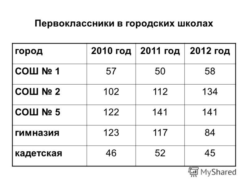 Первоклассники в городских школах город2010 год2011 год2012 год СОШ 1575058 СОШ 2102112134 СОШ 5122141 гимназия12311784 кадетская465245