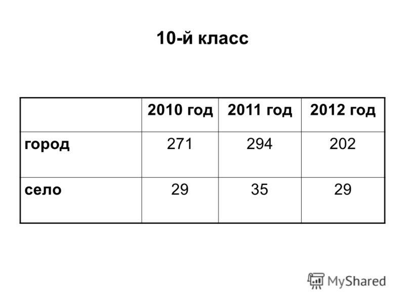 10-й класс 2010 год2011 год2012 год город271294202 село293529