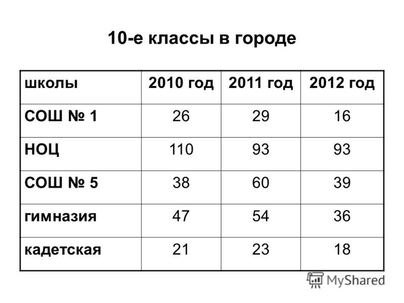 10-е классы в городе школы2010 год2011 год2012 год СОШ 1262916 НОЦ11093 СОШ 5386039 гимназия475436 кадетская212318