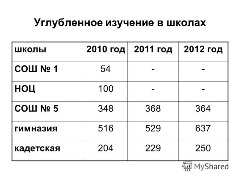 Углубленное изучение в школах школы2010 год2011 год2012 год СОШ 154-- НОЦ100-- СОШ 5348368364 гимназия516529637 кадетская204229250