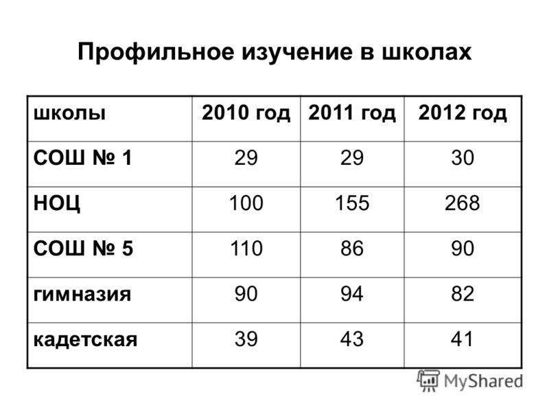 Профильное изучение в школах школы2010 год2011 год2012 год СОШ 129 30 НОЦ100155268 СОШ 51108690 гимназия909482 кадетская394341