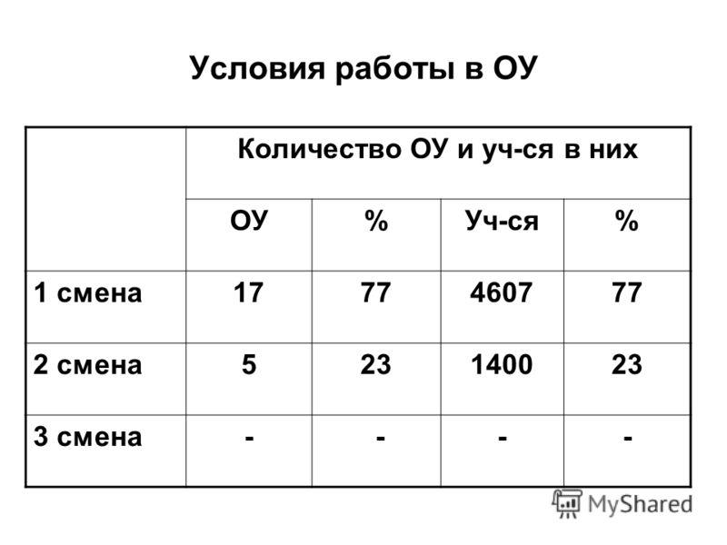 Условия работы в ОУ Количество ОУ и уч-ся в них ОУ%Уч-ся% 1 смена1777460777 2 смена523140023 3 смена- ---