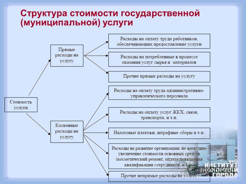 Структура стоимости государственной (муниципальной) услуги