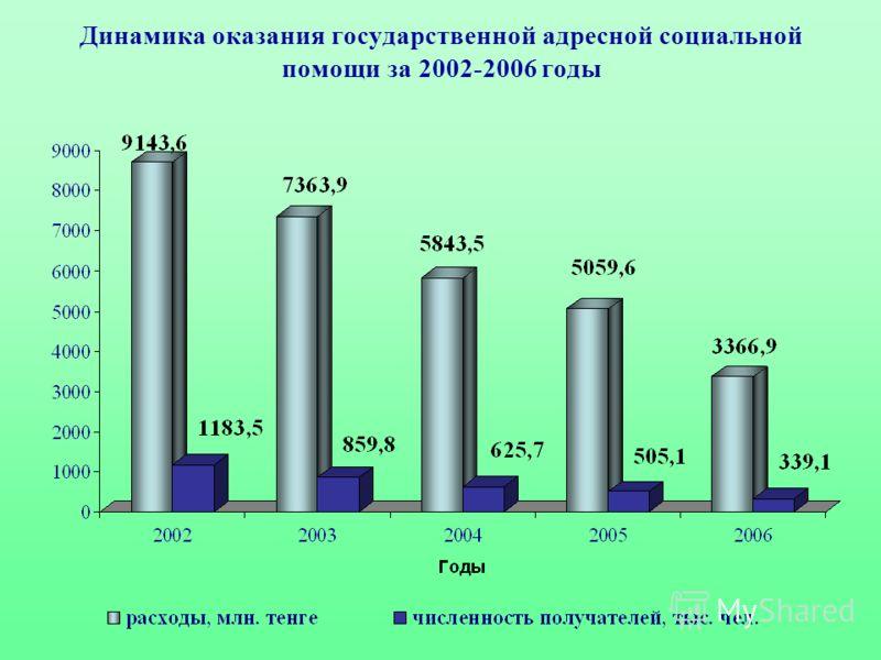Динамика оказания государственной адресной социальной помощи за 2002-2006 годы