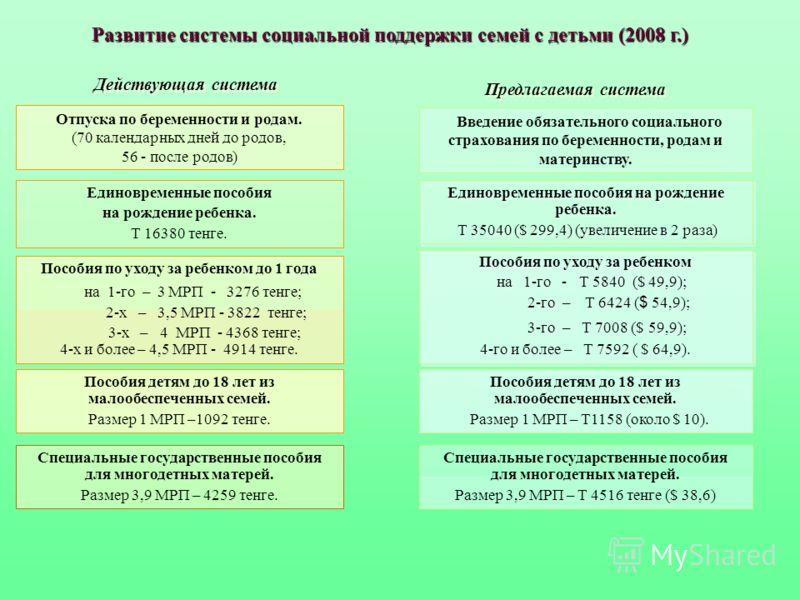 Развитие системы социальной поддержки семей с детьми (2008 г.) Действующая система Предлагаемая система Единовременные пособия на рождение ребенка. Т 16380 тенге. Пособия по уходу за ребенком до 1 года на 1-го – 3 МРП - 3276 тенге; 2-х – 3,5 МРП - 38