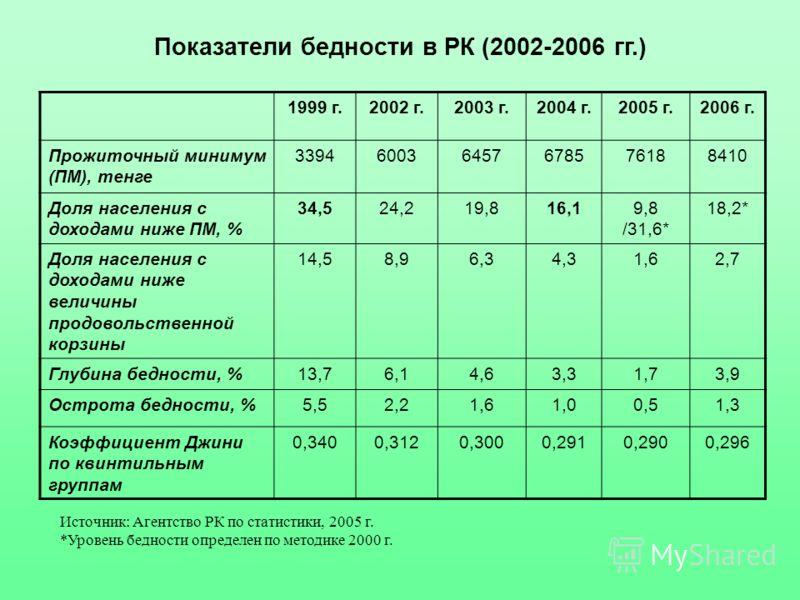 Показатели бедности в РК (2002-2006 гг.) 1999 г.2002 г.2003 г.2004 г.2005 г.2006 г. Прожиточный минимум (ПМ), тенге 339460036457678576188410 Доля населения с доходами ниже ПМ, % 34,524,219,816,19,8 /31,6* 18,2* Доля населения с доходами ниже величины