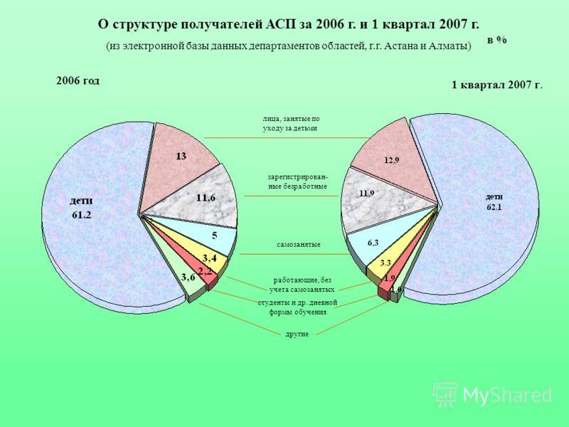 О структуре получателей АСП за 2006 г. и 1 квартал 2007 г. (из электронной базы данных департаментов областей, г.г. Астана и Алматы) в % лица, занятые по уходу за детьми зарегистрирован- ные безработные самозанятые работающие, без учета самозанятых с