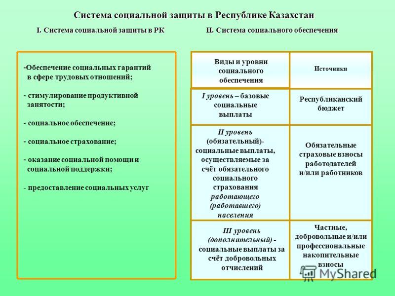Система социальной защиты в Республике Казахстан I. Система социальной защиты в РК II. Система социального обеспечения Система социальной защиты в Республике Казахстан I. Система социальной защиты в РК II. Система социального обеспечения Виды и уровн