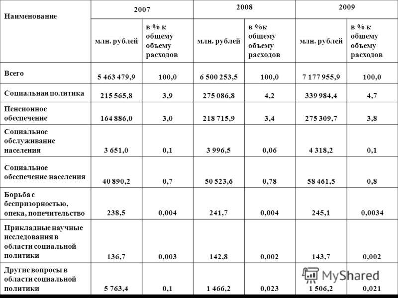 Таблица 1. Структура расходов федерального бюджета на проведение мероприятий по социальной политике в 2007-2009 гг. Наименование 2007 20082009 млн. рублей в % к общему объему расходов млн. рублей в %к общему объему расходов млн. рублей в % к общему о