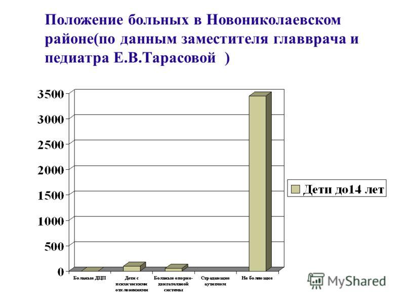 Положение больных в Новониколаевском районе(по данным заместителя главврача и педиатра Е.В.Тарасовой )