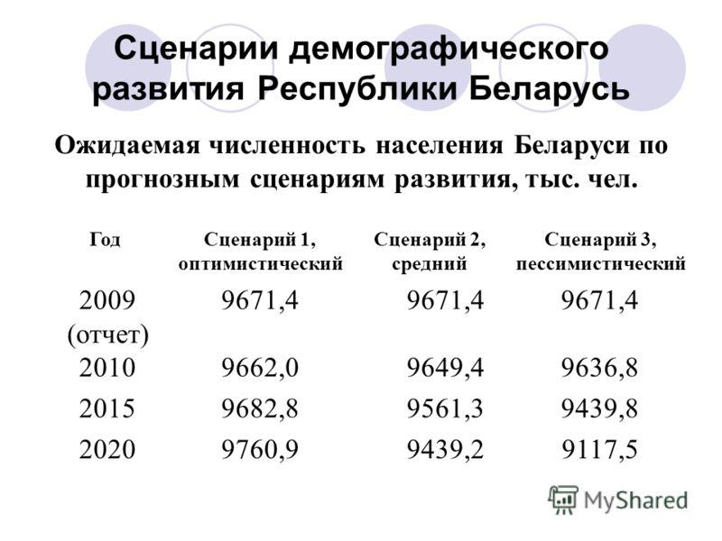 Сценарии демографического развития Республики Беларусь Ожидаемая численность населения Беларуси по прогнозным сценариям развития, тыс. чел. ГодСценарий 1, оптимистический Сценарий 2, средний Сценарий 3, пессимистический 2009 (отчет) 9671,4 20109662,0