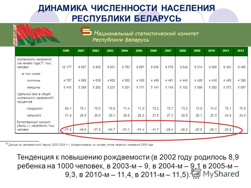 Тенденция к повышению рождаемости (в 2002 году родилось 8,9 ребенка на 1000 человек, в 2003-м – 9, в 2004-м – 9,1 в 2005-м – 9,3, в 2010-м – 11,4, в 2011-м – 11,5).