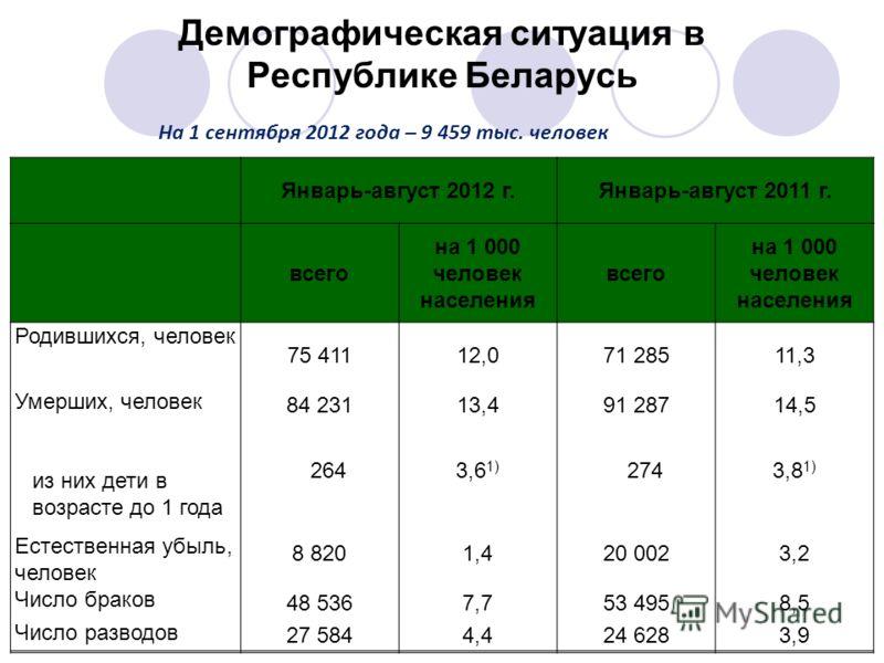 Демографическая ситуация в Республике Беларусь Январь-август 2012 г.Январь-август 2011 г. всего на 1 000 человек населения всего на 1 000 человек населения Родившихся, человек 75 41112,071 28511,3 Умерших, человек 84 23113,491 28714,5 из них дети в в