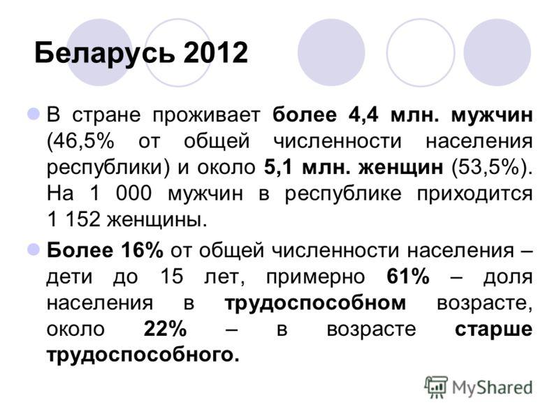Беларусь 2012 В стране проживает более 4,4 млн. мужчин (46,5% от общей численности населения республики) и около 5,1 млн. женщин (53,5%). На 1 000 мужчин в республике приходится 1 152 женщины. Более 16% от общей численности населения – дети до 15 лет