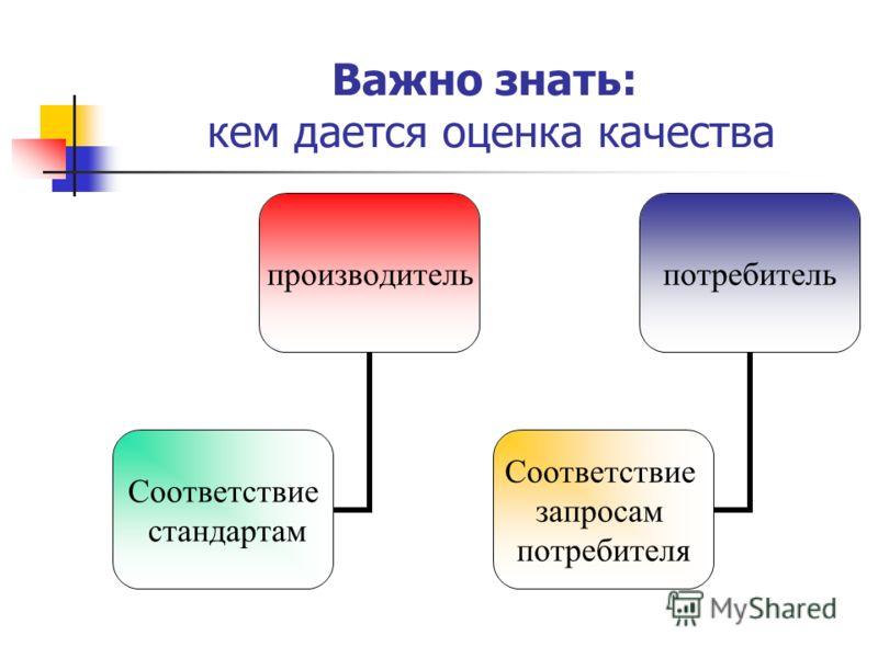 Важно знать: кем дается оценка качества производитель Соответствие стандартам потребитель Соответствие запросам потребителя
