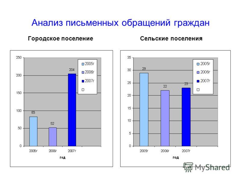 Анализ письменных обращений граждан Городское поселение Сельские поселения