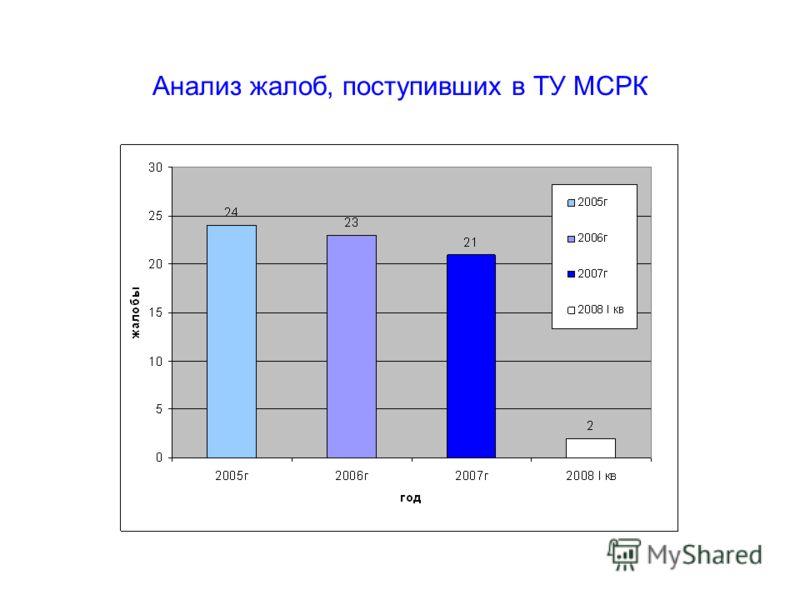 Анализ жалоб, поступивших в ТУ МСРК