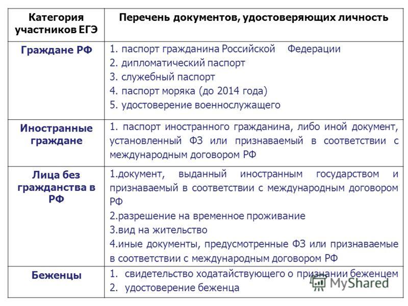 Категория участников ЕГЭ Перечень документов, удостоверяющих личность Граждане РФ 1. паспорт гражданина Российской Федерации 2. дипломатический паспорт 3. служебный паспорт 4. паспорт моряка (до 2014 года) 5. удостоверение военнослужащего Иностранные
