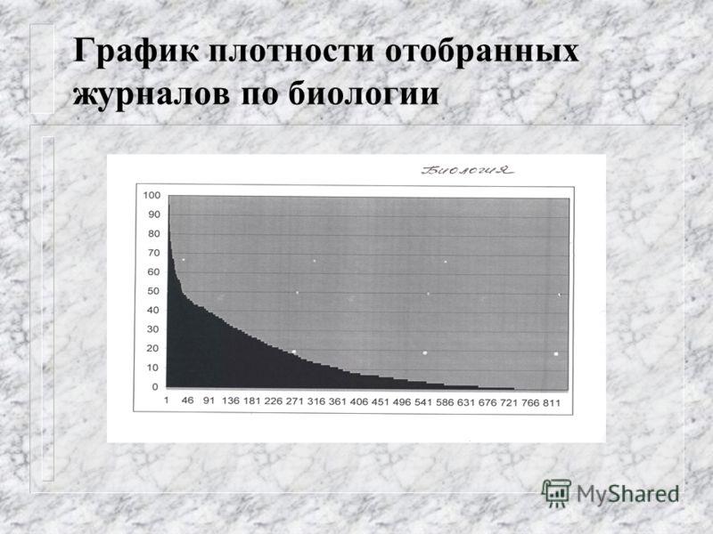 График плотности отобранных журналов по биологии