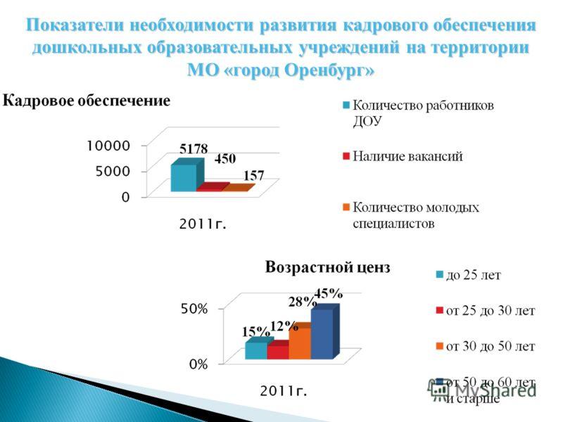 Показатели необходимости развития кадрового обеспечения дошкольных образовательных учреждений на территории МО «город Оренбург»