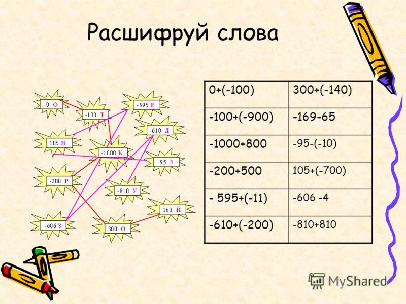 Расшифруй слова 0+(-100)300+(-140) -100+(-900)-169-65 -1000+800 -95-(-10) -200+500 105+(-700) - 595+(-11) -606 -4 -610+(-200) -810+810