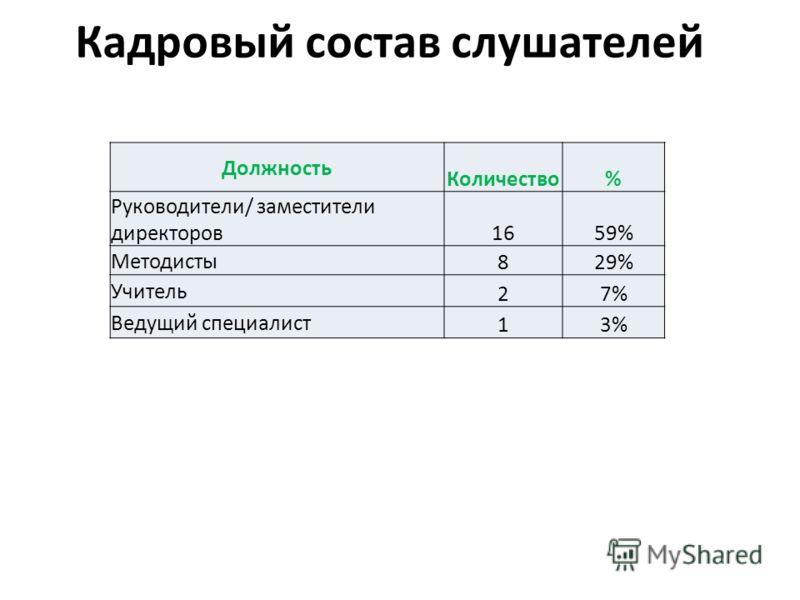 Кадровый состав слушателей Должность Количество% Руководители/ заместители директоров 1659% Методисты 829% Учитель 27% Ведущий специалист 13%