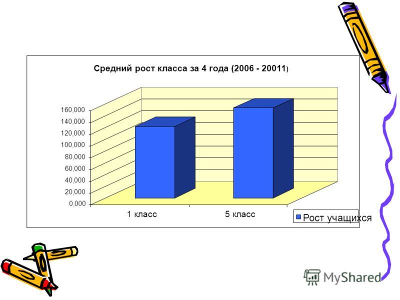 0,000 20,000 40,000 60,000 80,000 100,000 120,000 140,000 160,000 1 класс5 класс Средний рост класса за 4 года (2006 - 20011 ) Рост учащихся