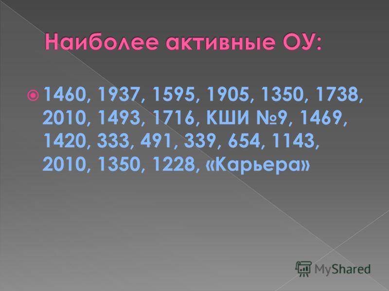 1460, 1937, 1595, 1905, 1350, 1738, 2010, 1493, 1716, КШИ 9, 1469, 1420, 333, 491, 339, 654, 1143, 2010, 1350, 1228, «Карьера»