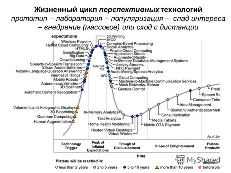 Жизненный цикл перспективных технологий прототип – лаборатория – популяризация – спад интереса – внедрение (массовое) или сход с дистанции –