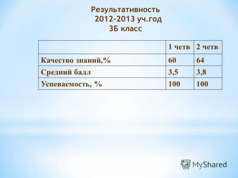 Результативность 2012-2013 уч.год 3Б класс 1 четв2 четв Качество знаний,%6064 Средний балл3,53,8 Успеваемость, %100