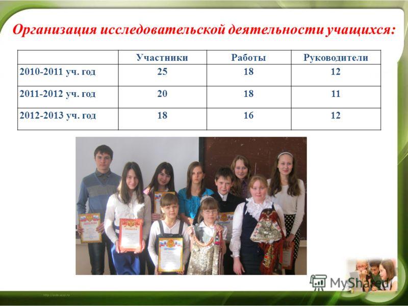 Организация исследовательской деятельности учащихся: УчастникиРаботыРуководители 2010-2011 уч. год251812 2011-2012 уч. год201811 2012-2013 уч. год181612